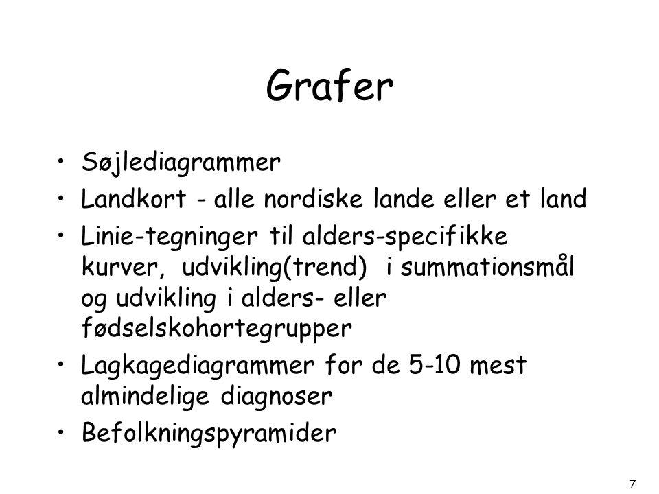 Grafer Søjlediagrammer Landkort - alle nordiske lande eller et land