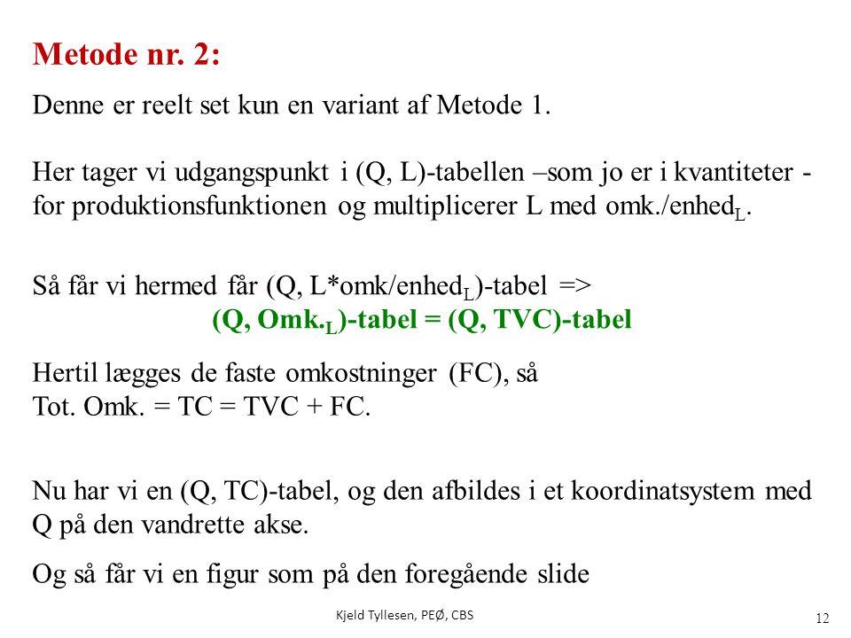 (Q, Omk.L)-tabel = (Q, TVC)-tabel