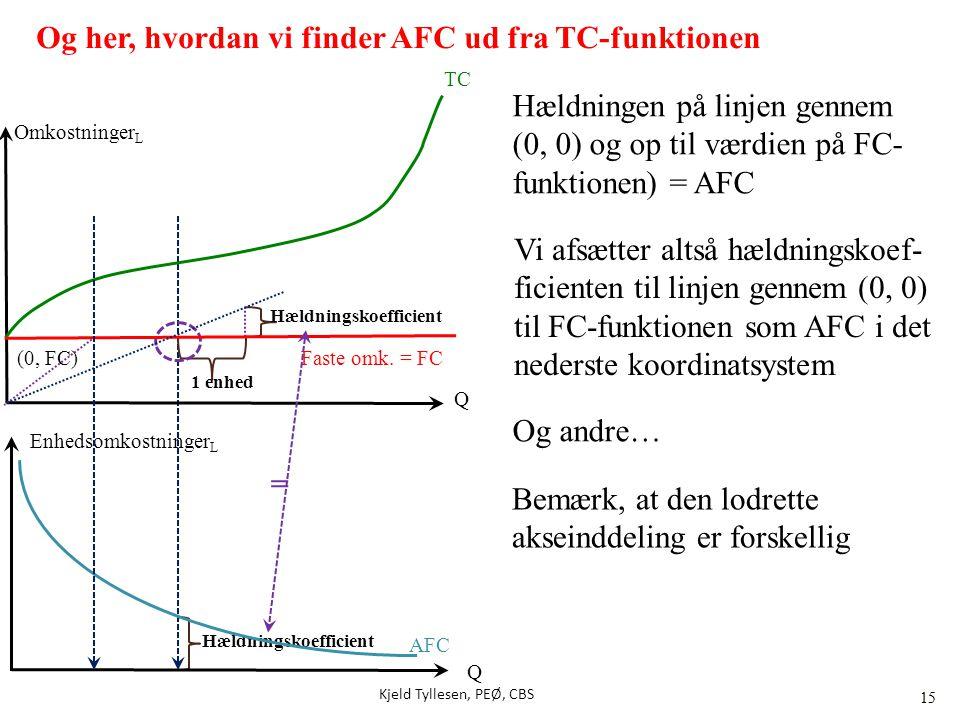 Og her, hvordan vi finder AFC ud fra TC-funktionen