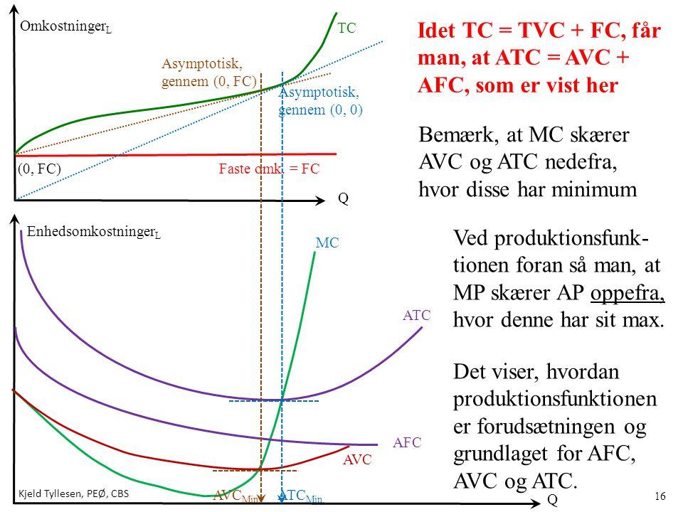 Idet TC = TVC + FC, får man, at ATC = AVC + AFC, som er vist her
