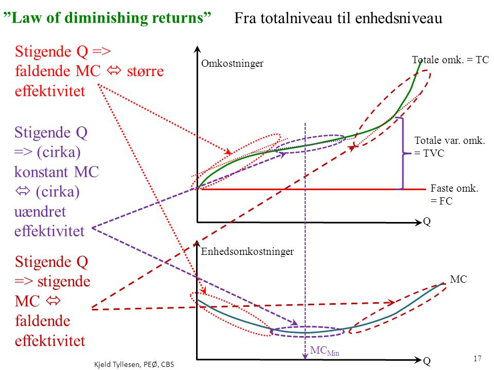 Law of diminishing returns Fra totalniveau til enhedsniveau