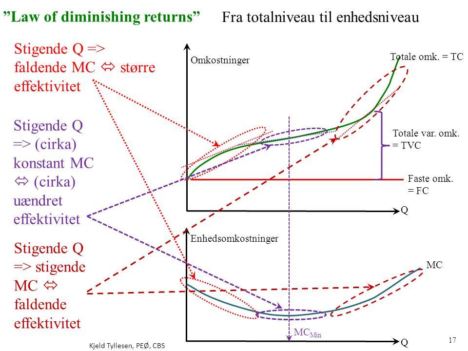 Law of diminishing returns Fra totalniveau til enhedsniveau