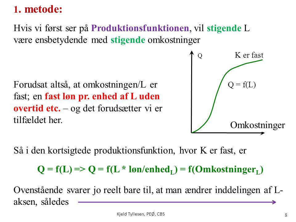 Q = f(L) => Q = f(L * løn/enhedL) = f(OmkostningerL)