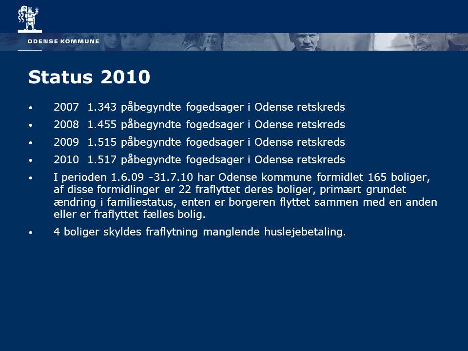 Status 2010 2007 1.343 påbegyndte fogedsager i Odense retskreds