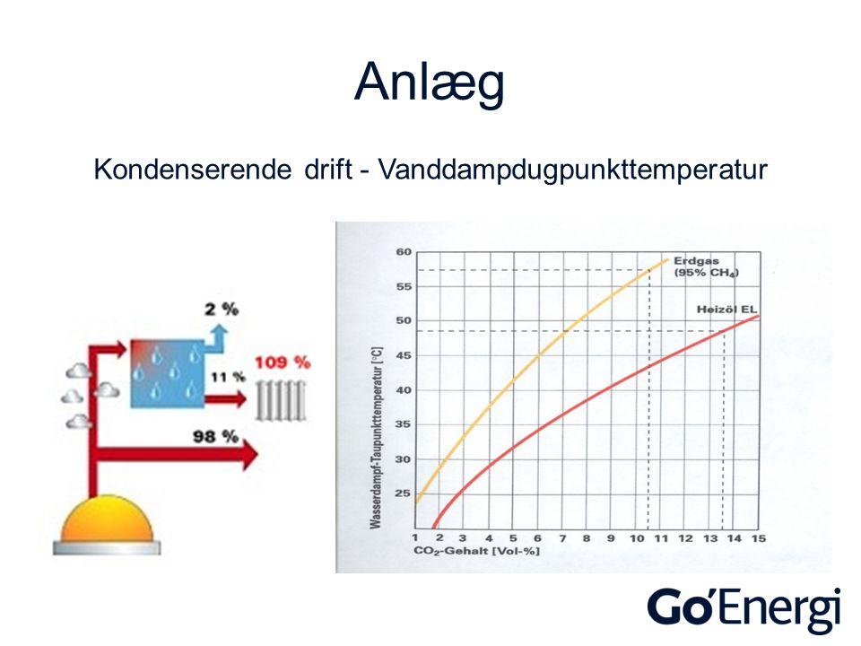 Anlæg Kondenserende drift - Vanddampdugpunkttemperatur