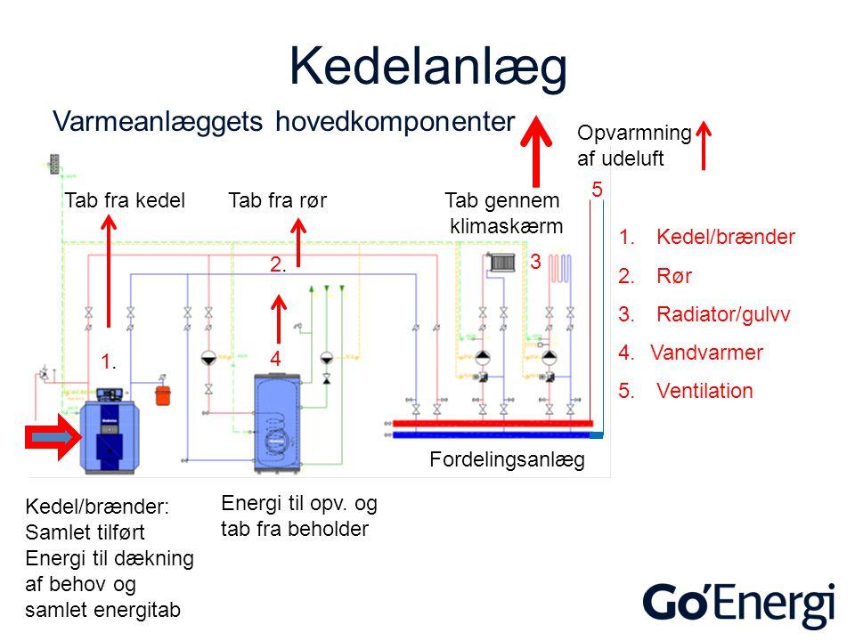 Kedelanlæg Varmeanlæggets hovedkomponenter Opvarmning af udeluft 5