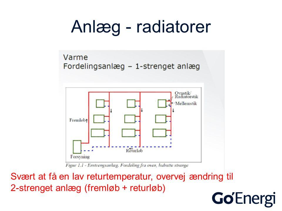 Anlæg - radiatorer Svært at få en lav returtemperatur, overvej ændring til.