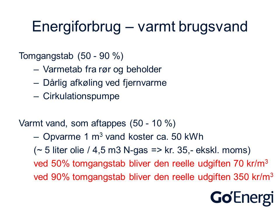 Energiforbrug – varmt brugsvand