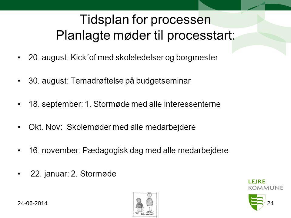 Tidsplan for processen Planlagte møder til processtart:
