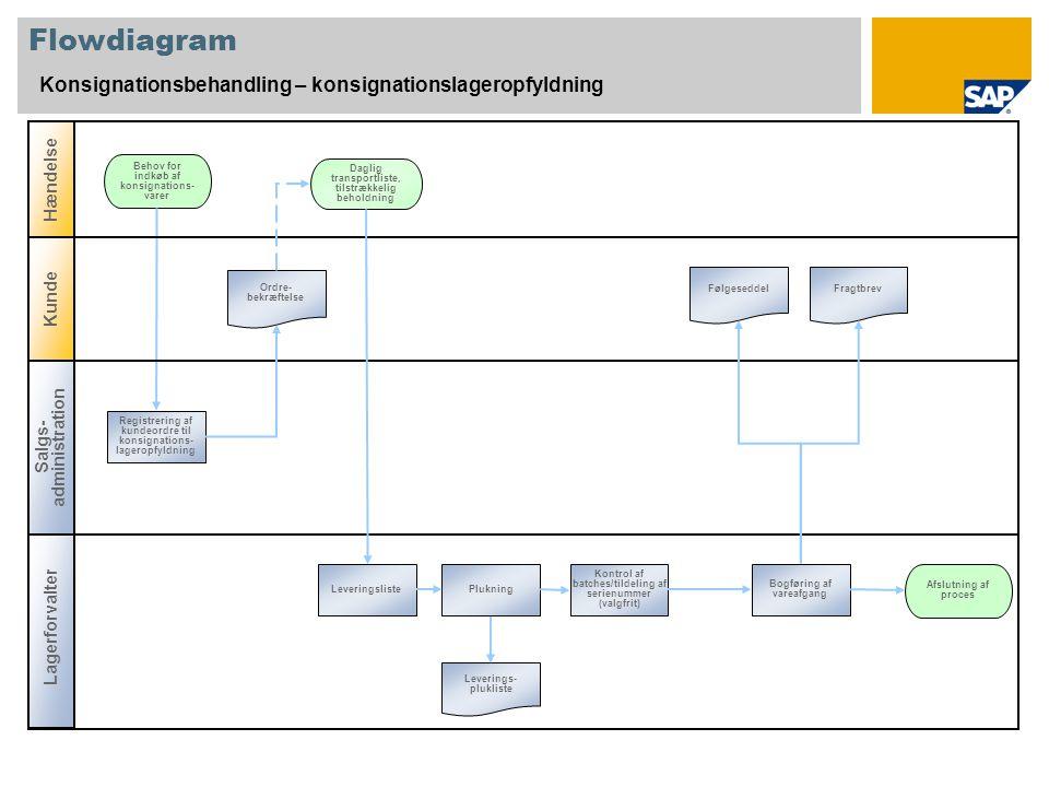 Flowdiagram Konsignationsbehandling – konsignationslageropfyldning