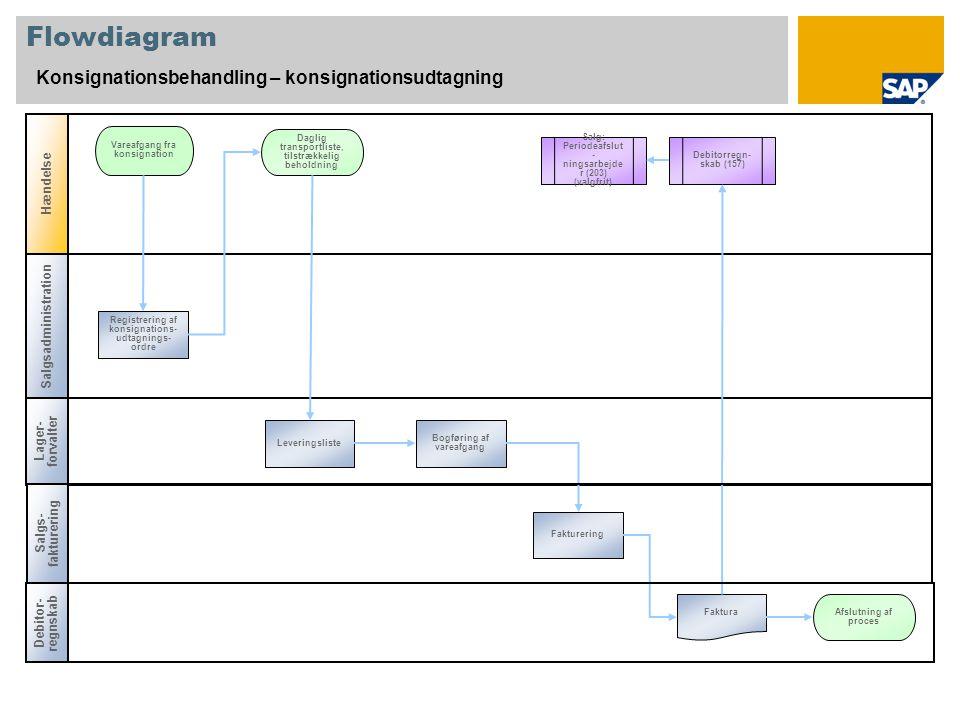 Flowdiagram Konsignationsbehandling – konsignationsudtagning Hændelse
