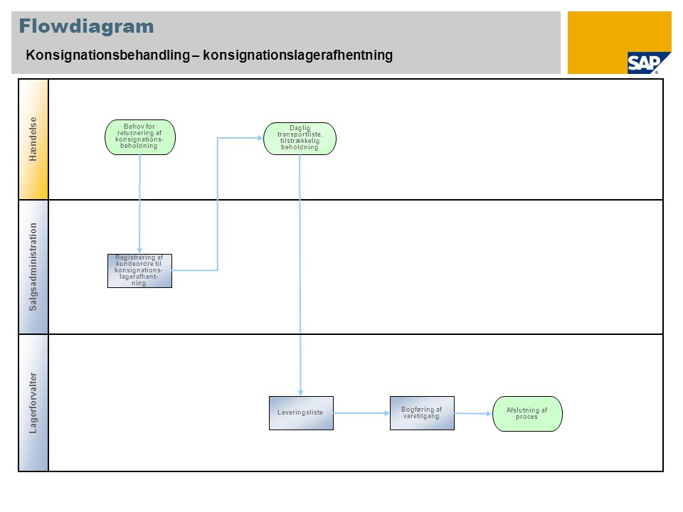 Flowdiagram Konsignationsbehandling – konsignationslagerafhentning