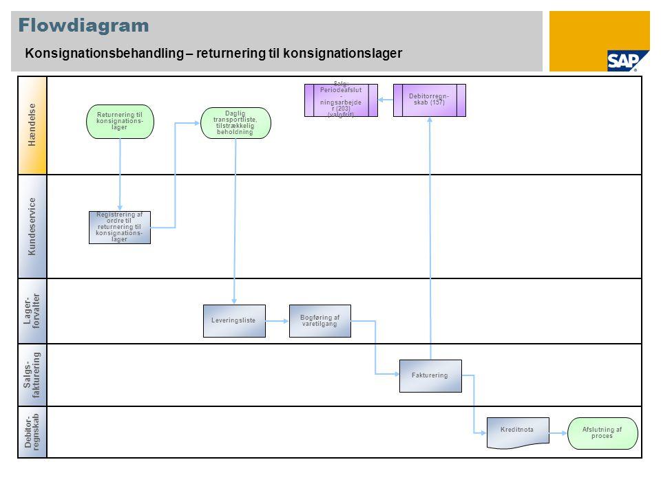 Flowdiagram Konsignationsbehandling – returnering til konsignationslager. Hændelse. Salg: Periodeafslut-ningsarbejder (203) (valgfrit)