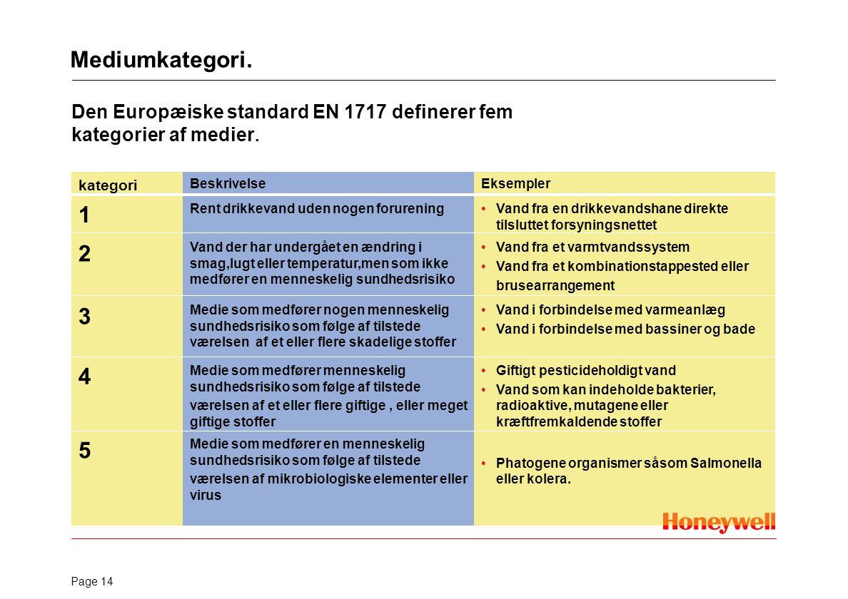 Mediumkategori. Basis of the standard.