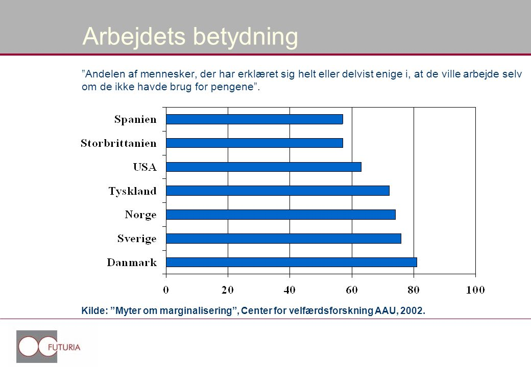 Arbejdets betydning