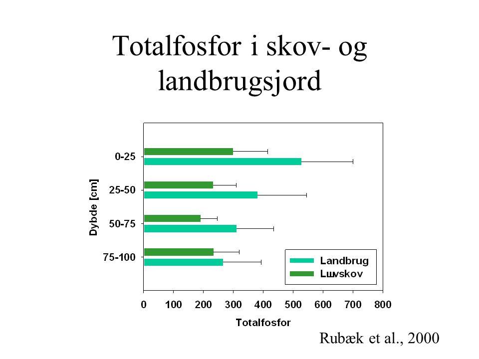 Totalfosfor i skov- og landbrugsjord