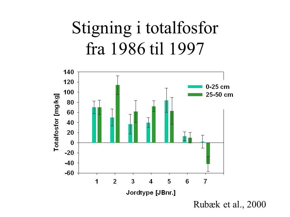 Stigning i totalfosfor fra 1986 til 1997