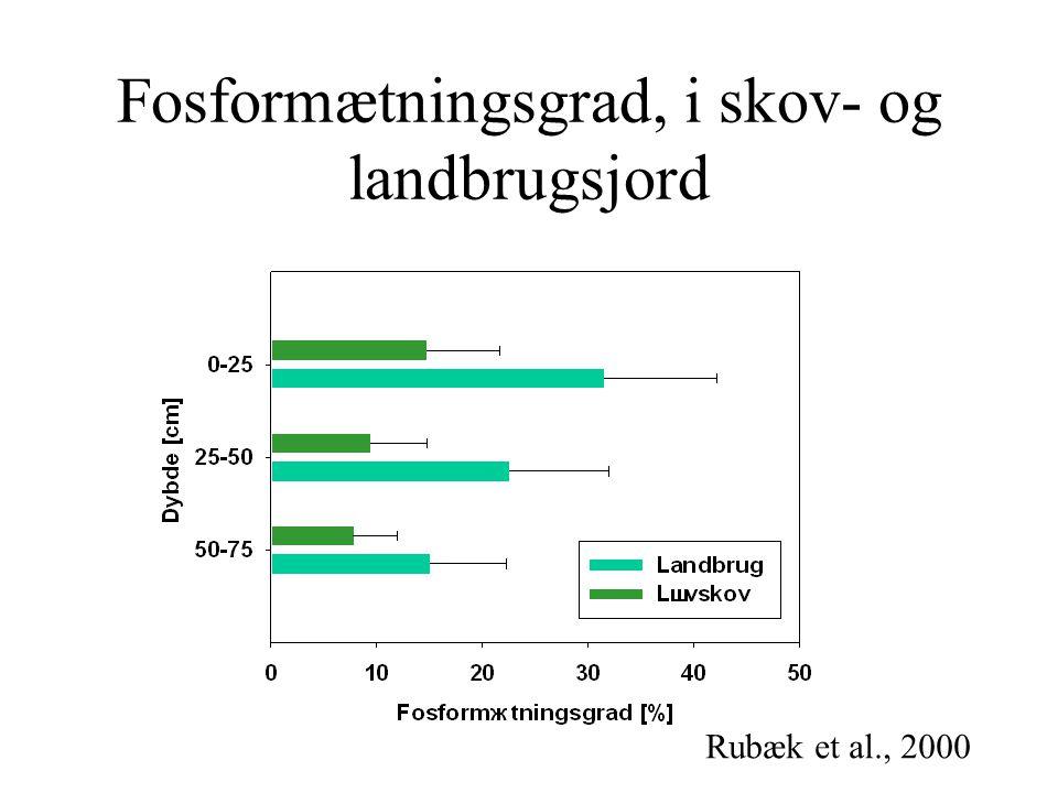 Fosformætningsgrad, i skov- og landbrugsjord