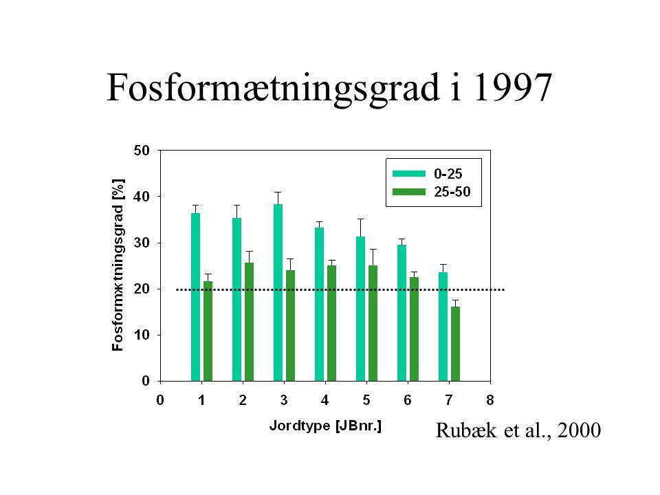 Fosformætningsgrad i 1997 Rubæk et al., 2000