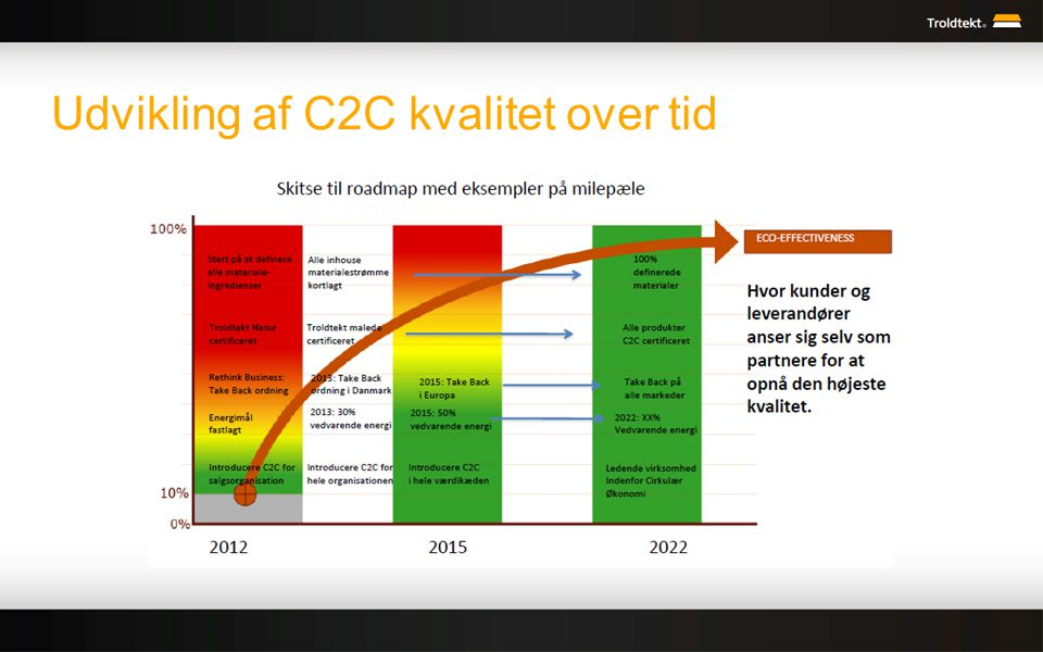 Udvikling af C2C kvalitet over tid