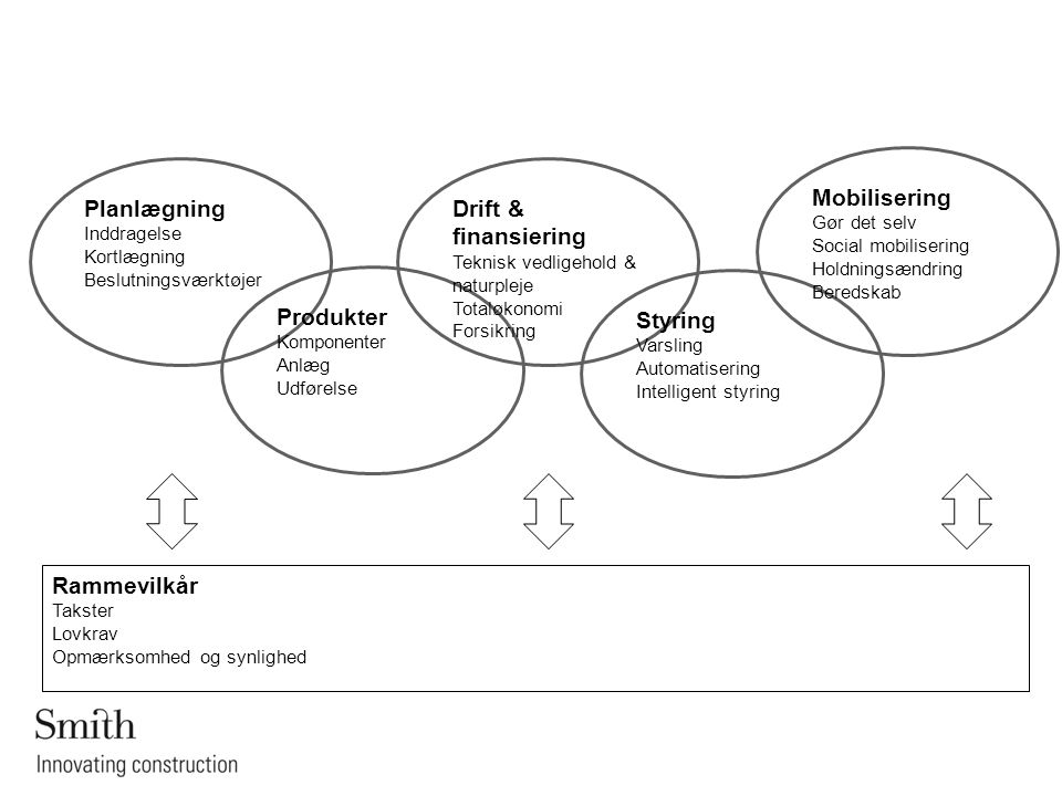 Mobilisering Planlægning Drift & finansiering Produkter Styring