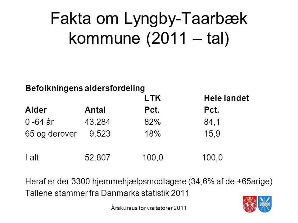 Fakta om Lyngby-Taarbæk kommune (2011 – tal)