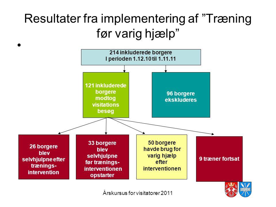 Resultater fra implementering af Træning før varig hjælp