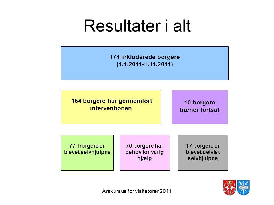 Resultater i alt 174 inkluderede borgere (1.1.2011-1.11.2011)