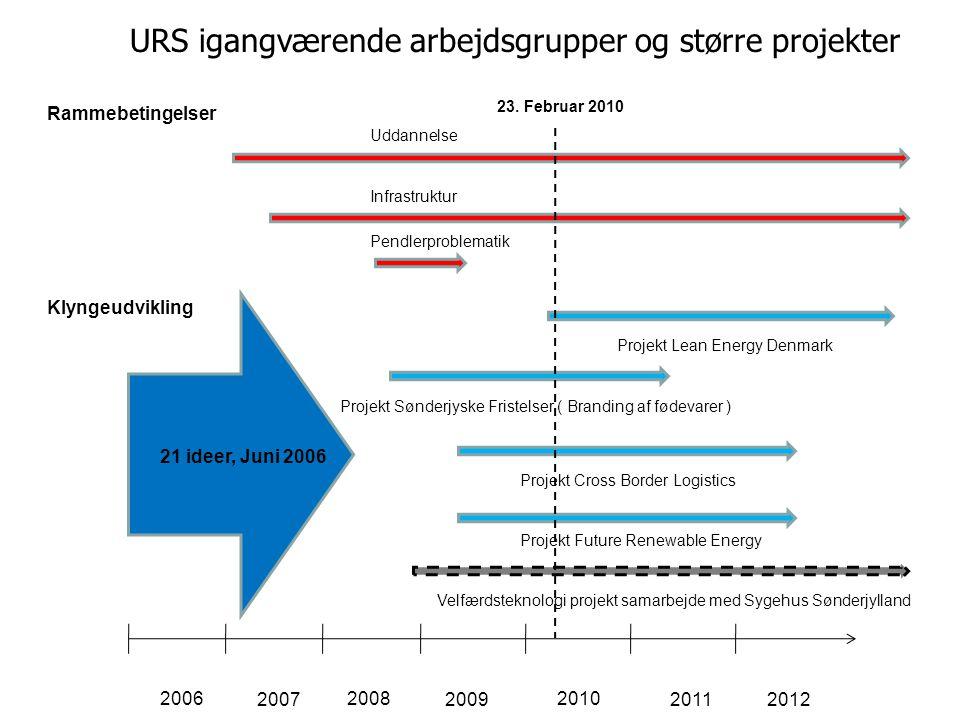 URS igangværende arbejdsgrupper og større projekter