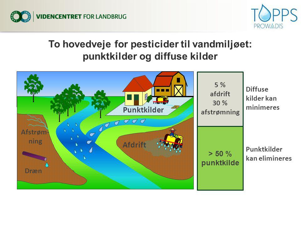 3. april 2017 To hovedveje for pesticider til vandmiljøet: punktkilder og diffuse kilder. Afdrift.