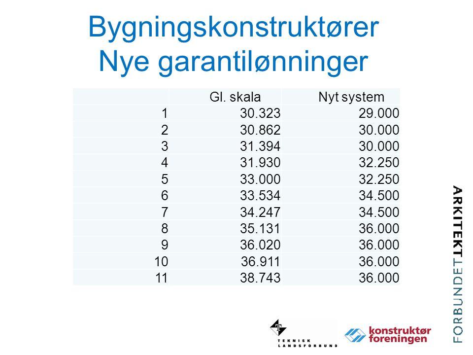 Bygningskonstruktører Nye garantilønninger