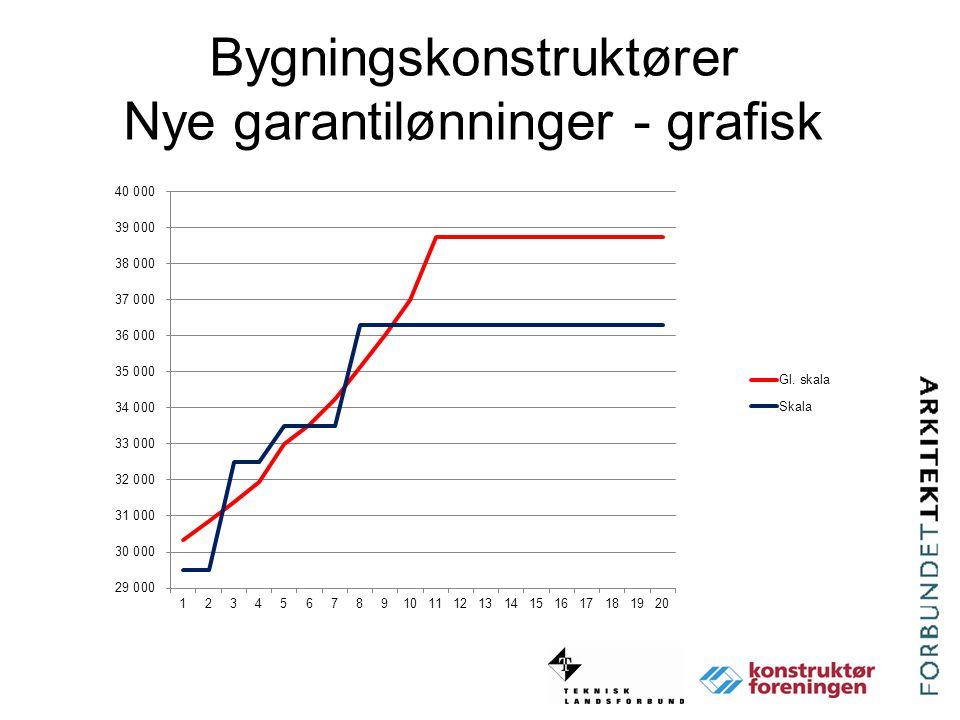 Bygningskonstruktører Nye garantilønninger - grafisk