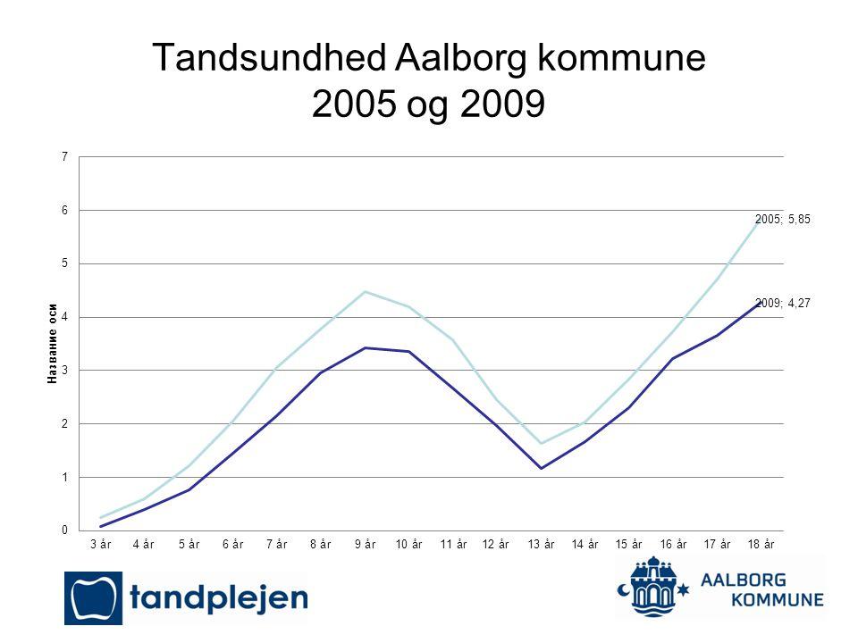 Tandsundhed Aalborg kommune 2005 og 2009
