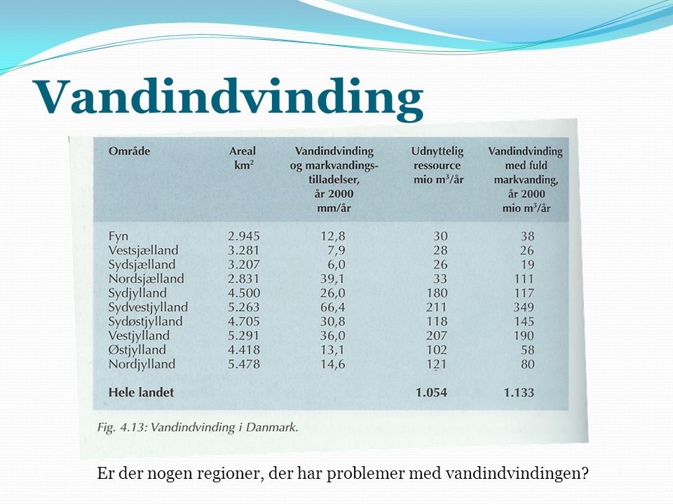 Vandindvinding Er der nogen regioner, der har problemer med vandindvindingen