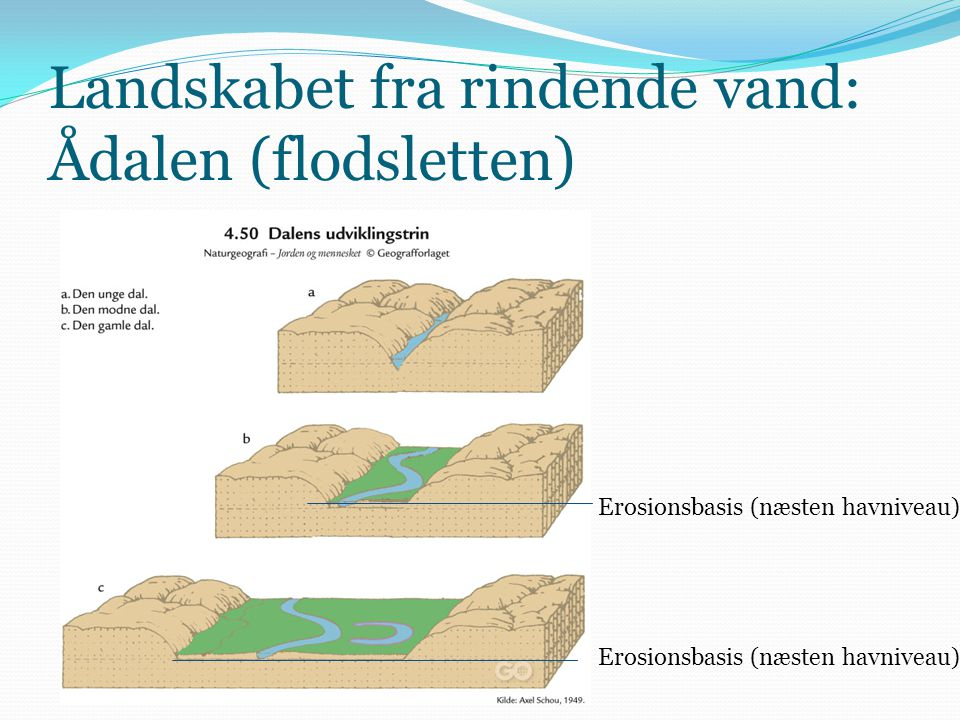Landskabet fra rindende vand: Ådalen (flodsletten)