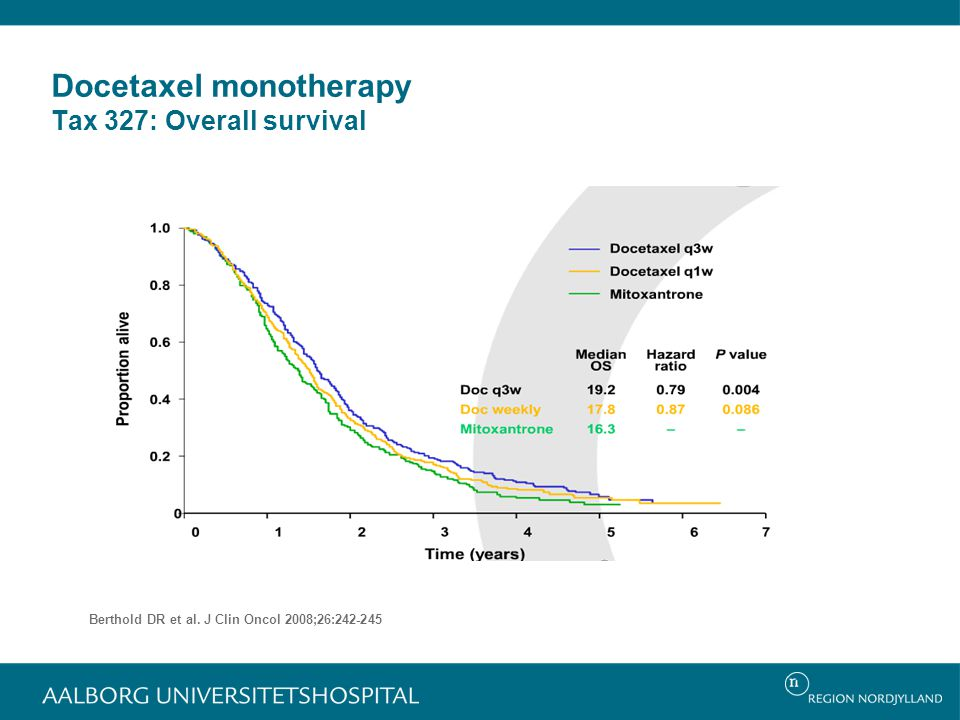 Docetaxel monotherapy Tax 327: Overall survival