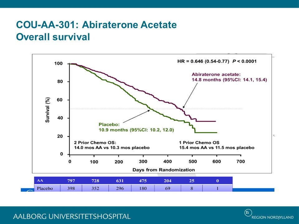 COU-AA-301: Abiraterone Acetate Overall survival