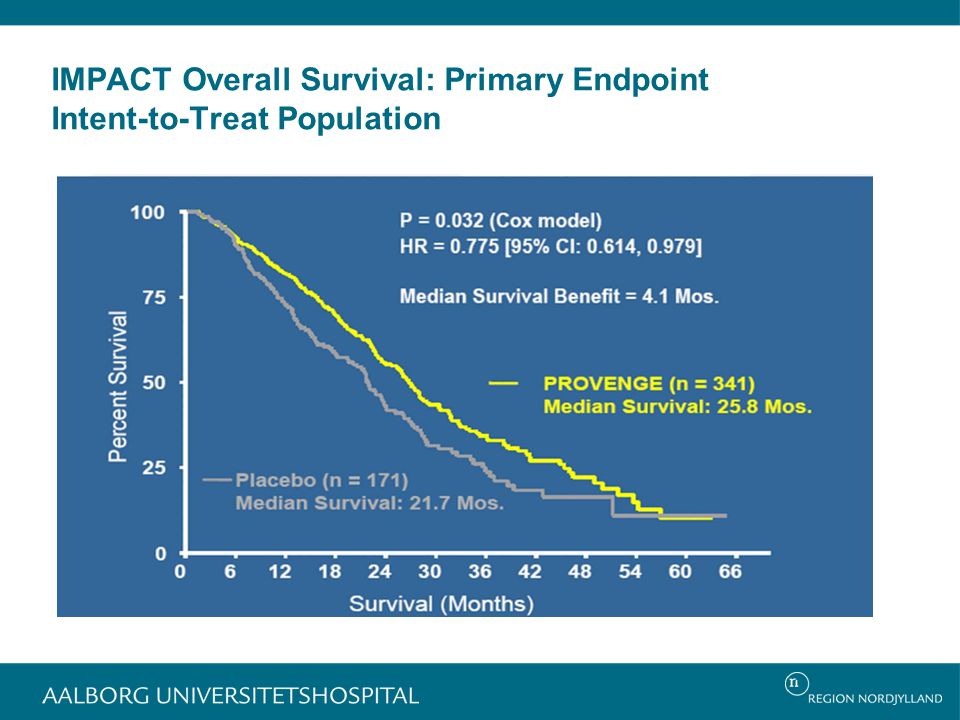IMPACT Overall Survival: Primary Endpoint Intent-to-Treat Population