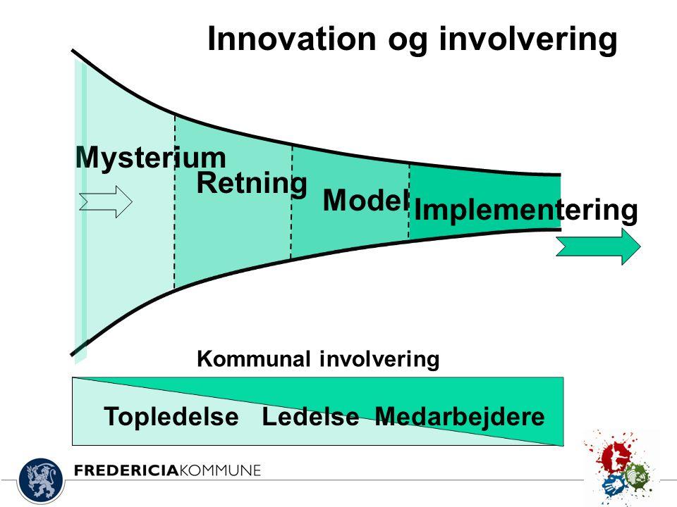 Innovation og involvering