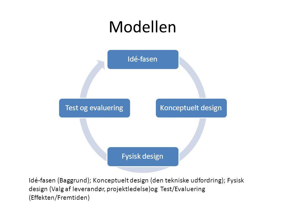 Modellen Idé-fasen Konceptuelt design Fysisk design Test og evaluering
