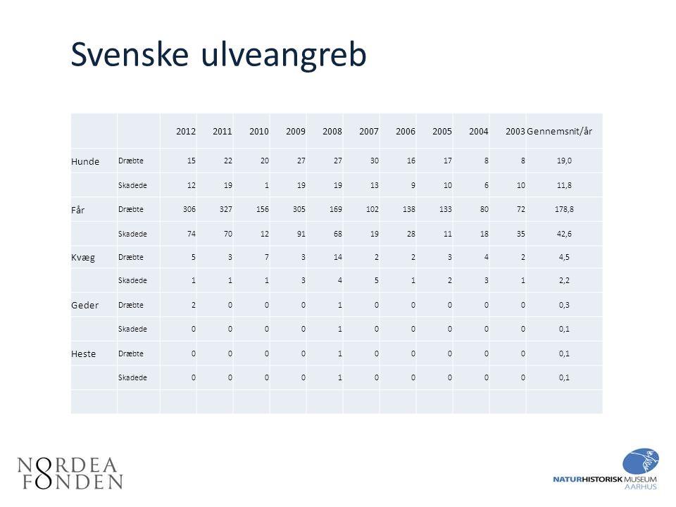 Svenske ulveangreb 2012. 2011. 2010. 2009. 2008. 2007. 2006. 2005. 2004. 2003. Gennemsnit/år.