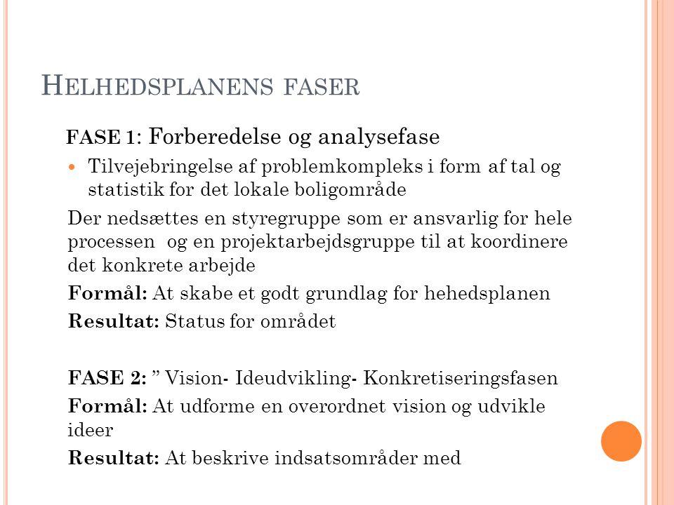 Helhedsplanens faser FASE 1: Forberedelse og analysefase