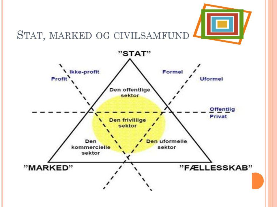 Stat, marked og civilsamfund
