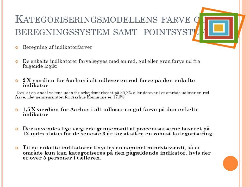 Kategoriseringsmodellens farve og beregningssystem samt pointsystem