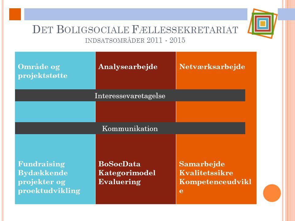 Det Boligsociale Fællessekretariat indsatsområder 2011 - 2015
