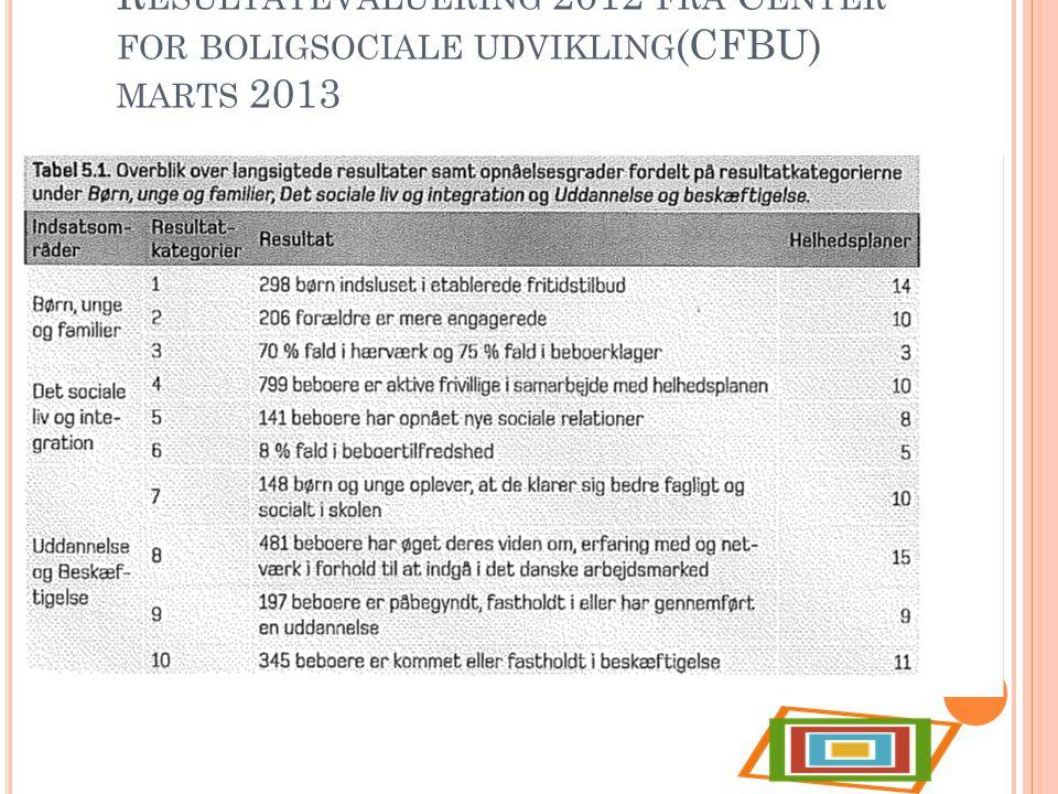 Resultatevaluering 2012 fra Center for boligsociale udvikling(CFBU) marts 2013