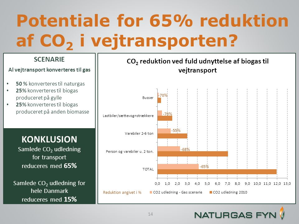 Potentiale for 65% reduktion af CO2 i vejtransporten