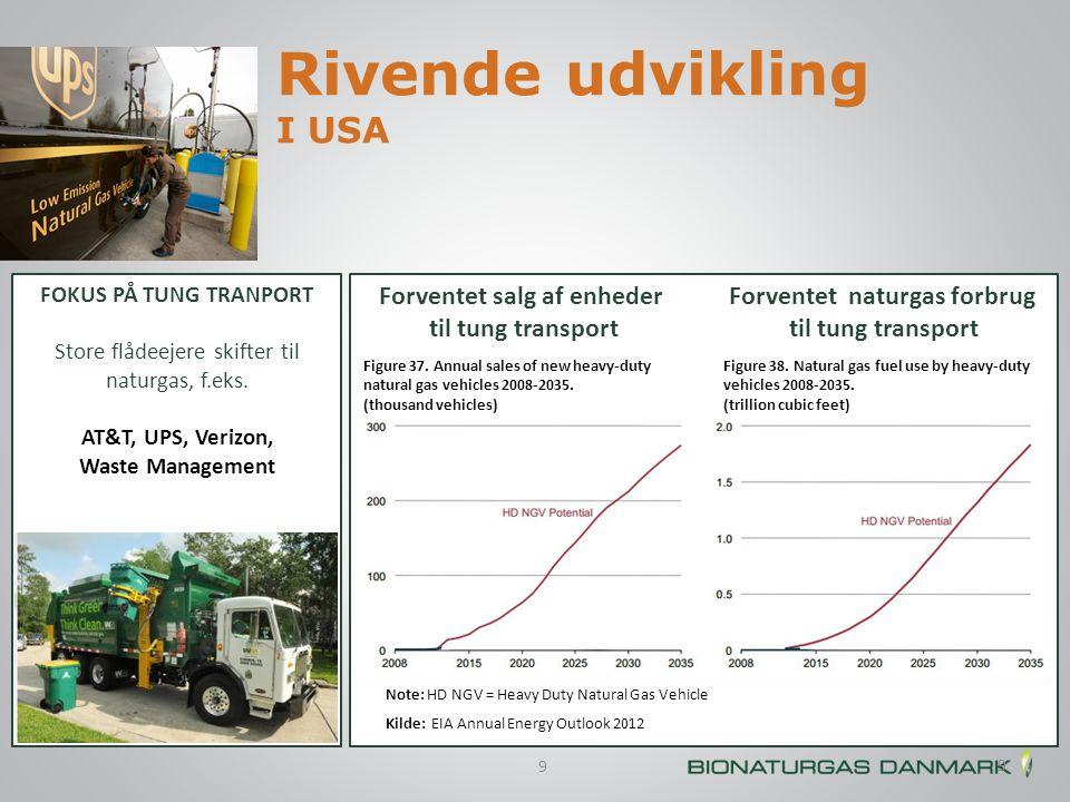 Rivende udvikling I USA