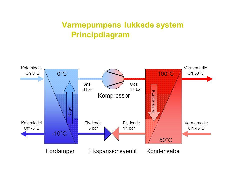 Varmepumpens lukkede system Principdiagram