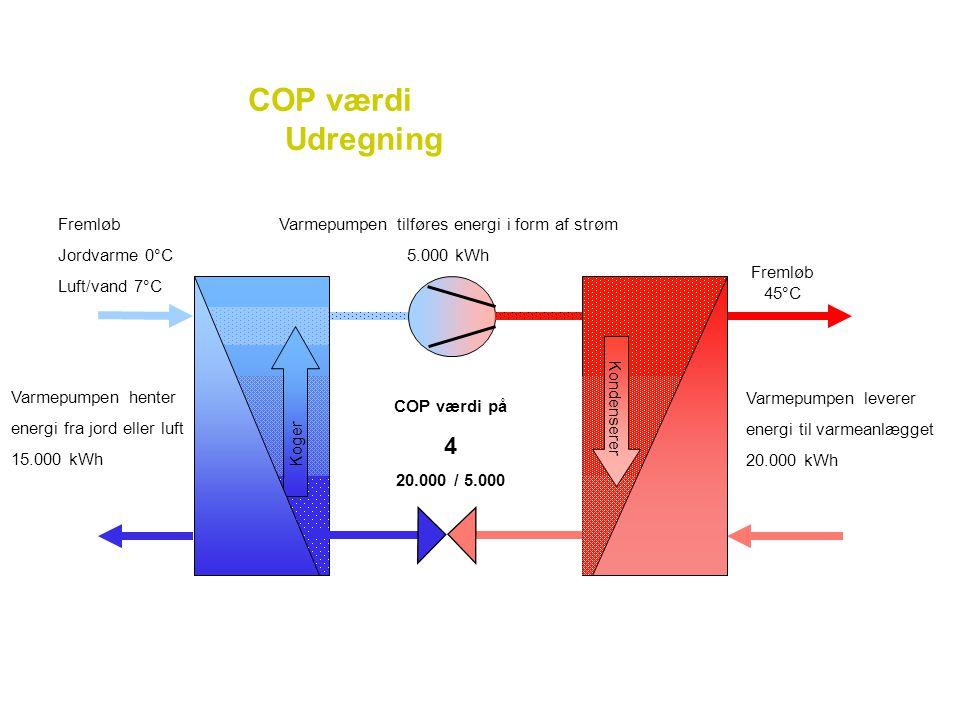 Varmepumpen tilføres energi i form af strøm